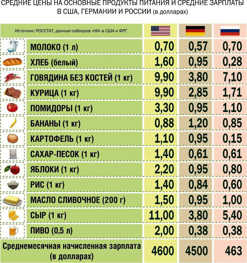таблица сравнения россии и канады